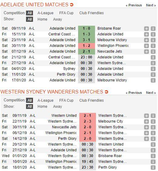 tip-bong-da-tran-adelaide-united-vs-western-sydney-wanderers-–-15h30-27-12-2019-–-giai-vdqg-australia-fa (1)
