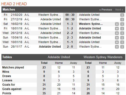 tip-bong-da-tran-adelaide-united-vs-western-sydney-wanderers-–-15h30-27-12-2019-–-giai-vdqg-australia-fa (2)