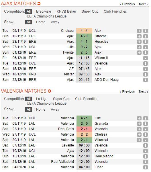 tip-bong-da-tran-ajax-vs-valencia-–-03h00-11-12-2019-–-uefa-champions-league-fa (2)