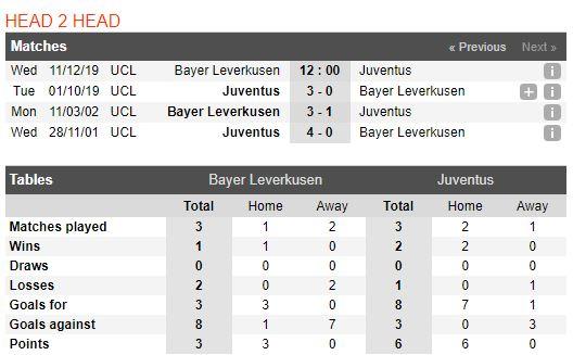 tip-bong-da-tran-bayer-04-leverkusen-vs-juventus-–-03h00-12-12-2019-–-uefa-champions-league-fa (3)