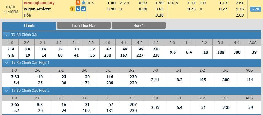 tip-bong-da-tran-birmingham-city-vs-wigan-athletic-–-22h00-01-01-2020-–-giai-hang-nhat-anh-fa (5)