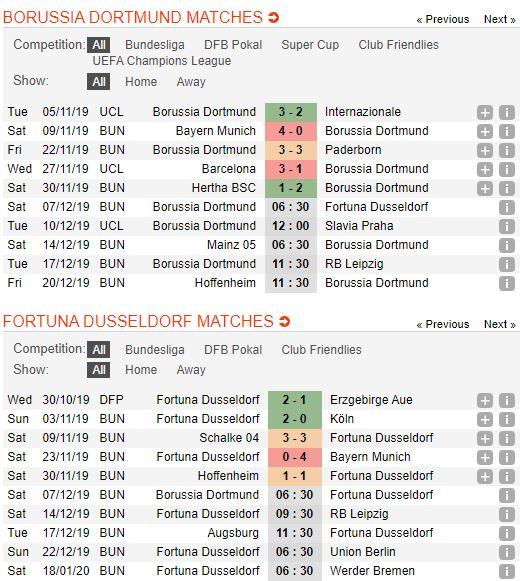 tip-bong-da-tran-borussia-dortmund-vs-fortuna-düsseldorf-–-21h30-07-12-2019-–-giai-vdqg-duc-fa (2)