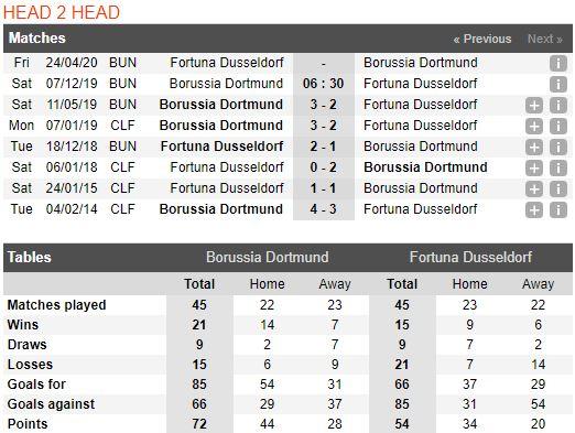 tip-bong-da-tran-borussia-dortmund-vs-fortuna-düsseldorf-–-21h30-07-12-2019-–-giai-vdqg-duc-fa (3)