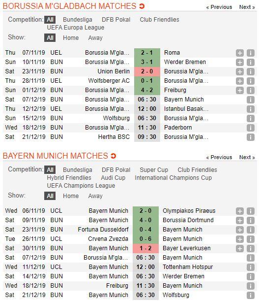 tip-bong-da-tran-borussia-m'gladbach-vs-bayern-munich-–-21h30-07-12-2019-–-giai-vdqg-duc-fa (2)