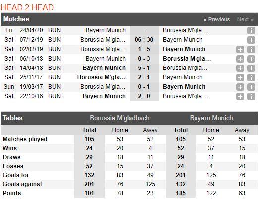 tip-bong-da-tran-borussia-m'gladbach-vs-bayern-munich-–-21h30-07-12-2019-–-giai-vdqg-duc-fa (3)