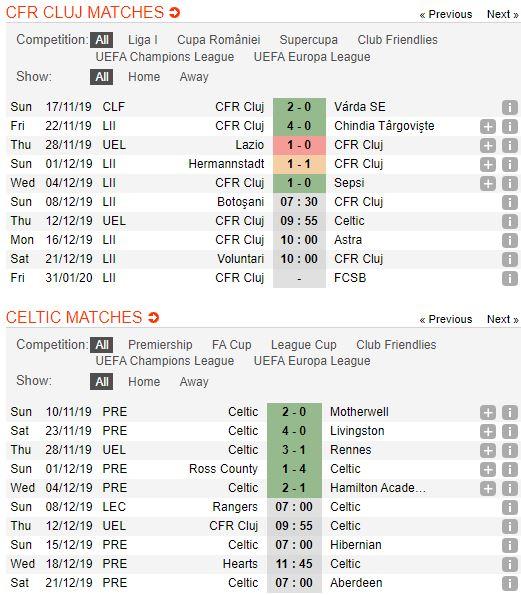 tip-bong-da-tran-cfr-cluj-vs-celtic-–-00h55-13-12-2019-–-uefa-europa-league-fa (2)