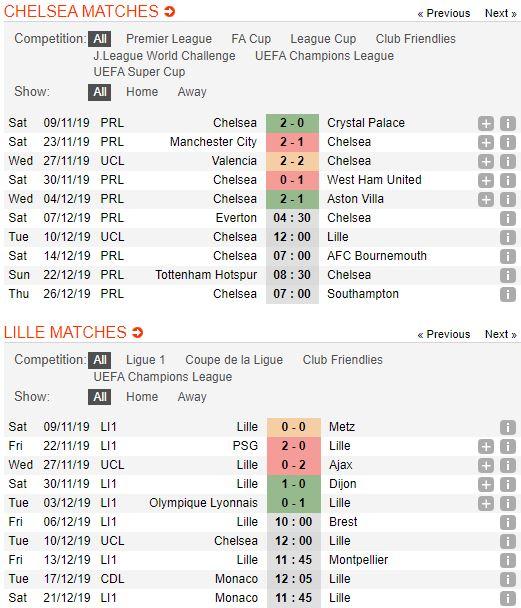 tip-bong-da-tran-chelsea-vs-lille-osc-–-03h00-11-12-2019-–-uefa-champions-league-fa (2)