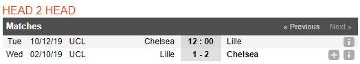 tip-bong-da-tran-chelsea-vs-lille-osc-–-03h00-11-12-2019-–-uefa-champions-league-fa (3)