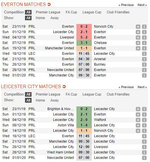 tip-bong-da-tran-everton-vs-leicester-city-–-02h45-19-12-2019-–-league-cup-fa (3)