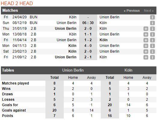 tip-bong-da-tran-fc-union-berlin-vs-fc-köln-–-21h30-08-12-2019-–-giai-vdqg-duc-fa (3)