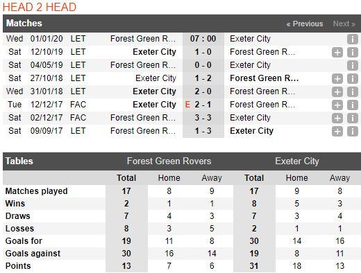 tip-bong-da-tran-forest-green-rovers-vs-exeter-city-–-22h00-01-01-2020-–-giai-hang-3-anh-fa (4)