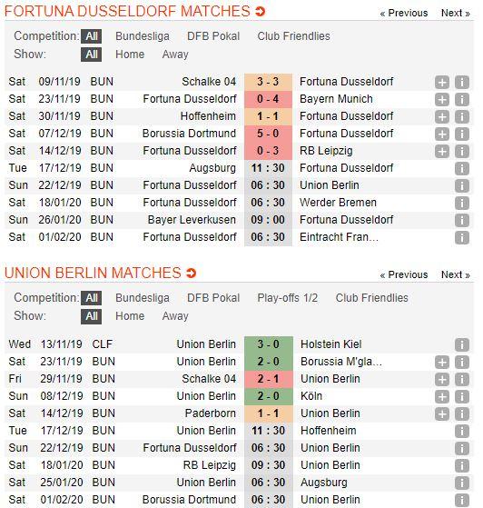 tip-bong-da-tran-fortuna-düsseldorf-vs-fc-union-berlin-–-21h30-22-12-2019-–-giai-vdqg-duc-fa (2)