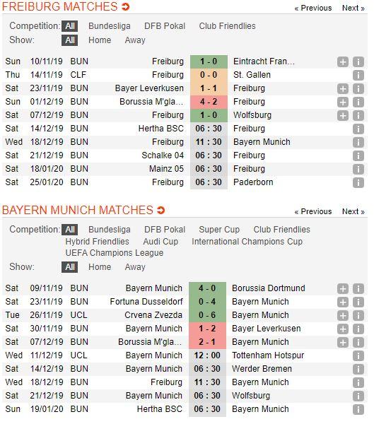 tip-bong-da-tran-freiburg-vs-bayern-munich-–-02h30-19-12-2019-–-giai-vdqg-duc-fa (2)