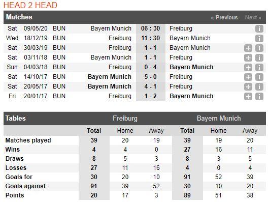 tip-bong-da-tran-freiburg-vs-bayern-munich-–-02h30-19-12-2019-–-giai-vdqg-duc-fa (3)
