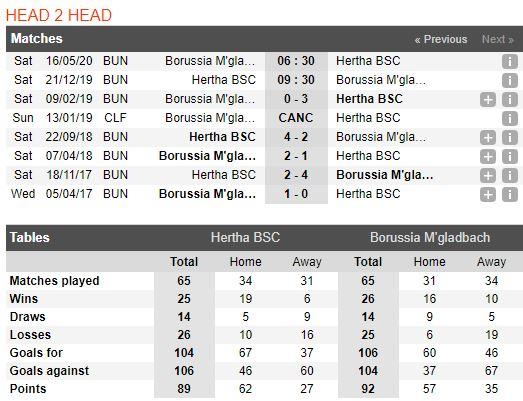 tip-bong-da-tran-hertha-bsc-vs-borussia-m'gladbach-–-00h30-22-12-2019-–-giai-vdqg-duc-fa (4)