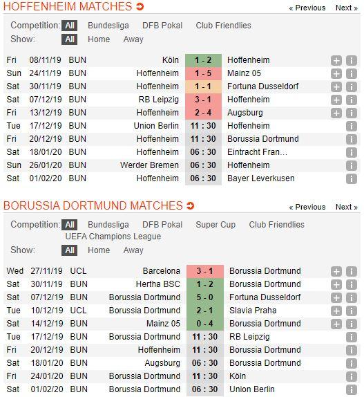 tip-bong-da-tran-hoffenheim-vs-borussia-dortmund-–-02h30-21-12-2019-–-giai-vdqg-duc-fa (2)