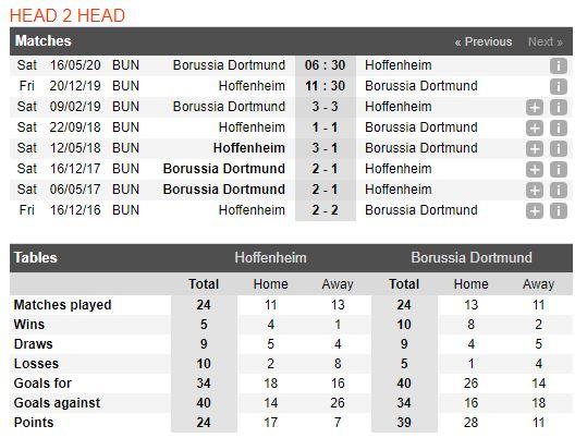 tip-bong-da-tran-hoffenheim-vs-borussia-dortmund-–-02h30-21-12-2019-–-giai-vdqg-duc-fa (3)