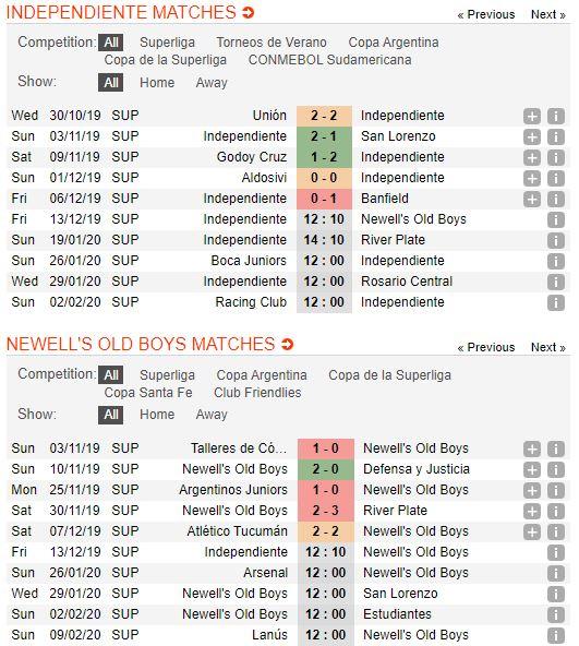tip-bong-da-tran-independiente-vs-newell's-old-boys-–-05h10-16-12-2019-–-giai-vdqg-argentina-fa (2)