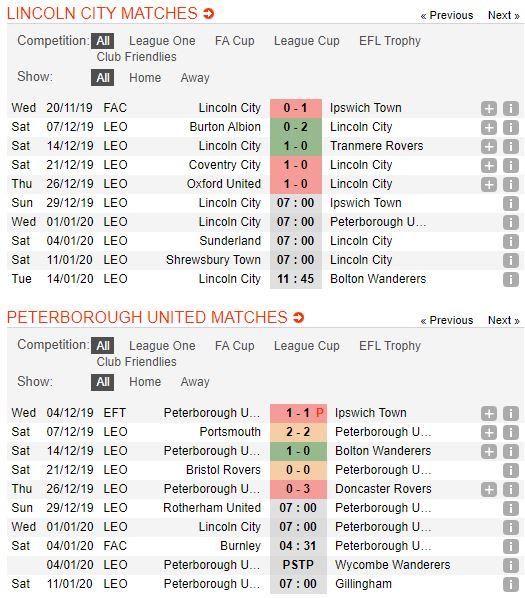 tip-bong-da-tran-lincoln-city-vs-peterborough-united-–-22h00-01-01-2020-–-giai-hang-2-anh-fa (3)