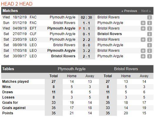 tip-bong-da-tran-plymouth-argyle-vs-bristol-rovers-–-02h30-18-12-2019-–-cup-fa-fa (3)