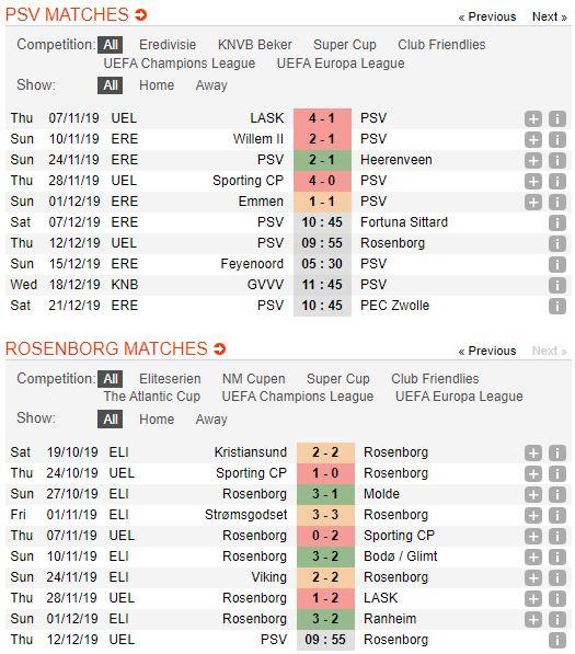 tip-bong-da-tran-psv-eindhoven-vs-rosenborg-–-00h55-13-12-2019-–-uefa-europa-league-fa (2)