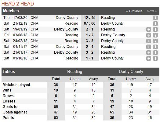 tip-bong-da-tran-reading-vs-derby-county-–-22h00-21-12-2019-–-giai-hang-nhat-anh-fa (3)