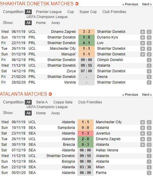 tip-bong-da-tran-shakhtar-donetsk-vs-atalanta-–-00h55-12-12-2019-–-uefa-champions-league-fa (3)