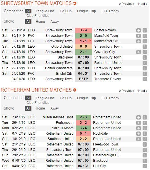 tip-bong-da-tran-shrewsbury-town-vs-rotherham-united-–-22h00-26-12-2019-–-giai-hang-2-anh (2)
