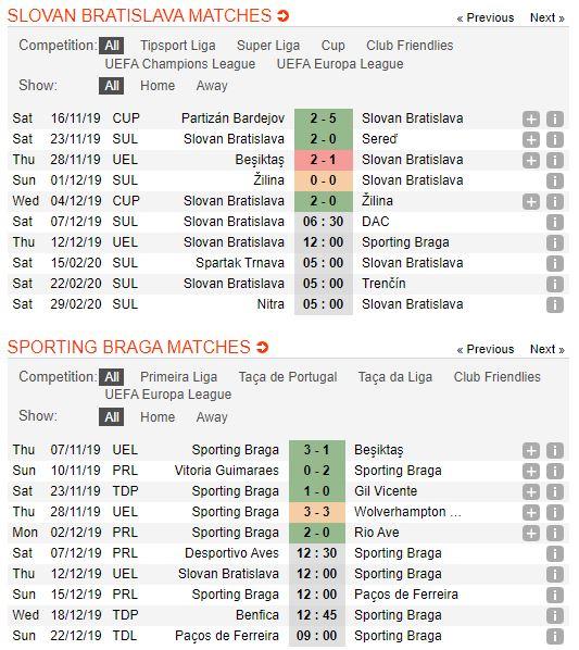 tip-bong-da-tran-slovan-bratislava-vs-sporting-braga-–-03h00-13-12-2019-–-europa-league-fa (2)