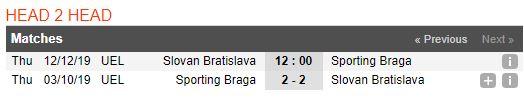 tip-bong-da-tran-slovan-bratislava-vs-sporting-braga-–-03h00-13-12-2019-–-europa-league-fa (3)