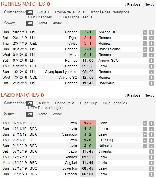 tip-bong-da-tran-stade-rennais-vs-lazio-–-00h55-13-12-2019-–-uefa-europa-league-fa (2)