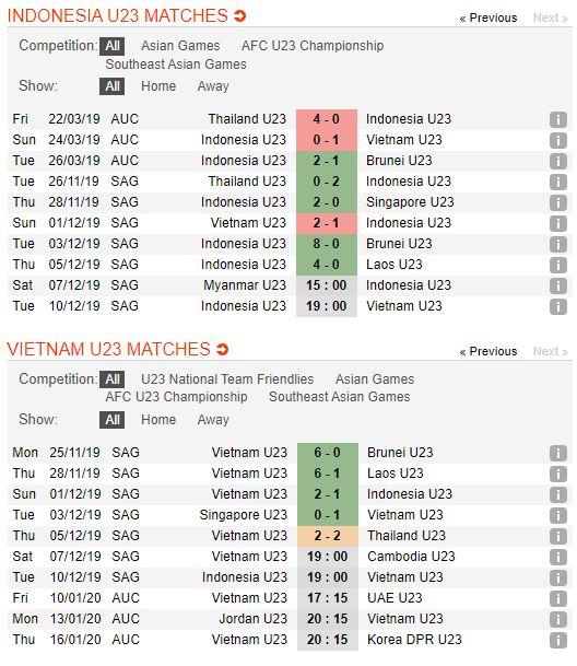 tip-bong-da-tran-u22-indonesia-vs-u22-viet-nam-–-19h00-10-12-2019-–-chung-ket-sea-games-30-fa (3)
