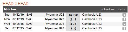 tip-bong-da-tran-u22-myanmar-vs-u22-campuchia-–-15h00-10-12-2019-–-tranh-¾-sea-games-30-fa (1)