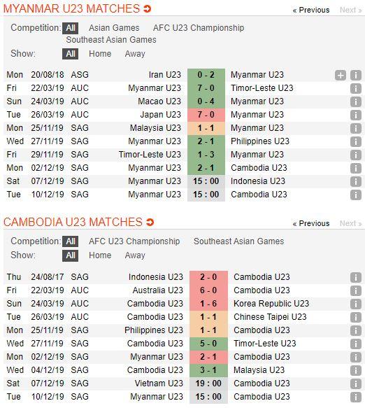 tip-bong-da-tran-u22-myanmar-vs-u22-campuchia-–-15h00-10-12-2019-–-tranh-¾-sea-games-30-fa (4)