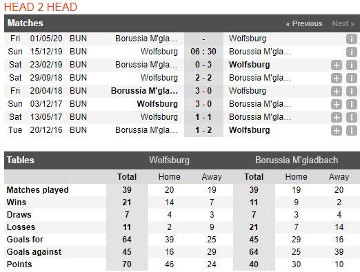 tip-bong-da-tran-wolfsburg-vs-borussia-m'gladbach-–-21h30-15-12-2019-–-giai-vdqg-duc-fa (3)