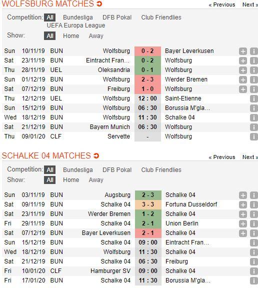 tip-bong-da-tran-wolfsburg-vs-fc-schalke-–-02h30-19-12-2019-–-giai-vdqg-duc-fa (2)