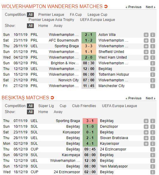 tip-bong-da-tran-wolverhampton-vs-beşiktaş-–-03h00-13-12-2019-–-europa-league-fa (3)