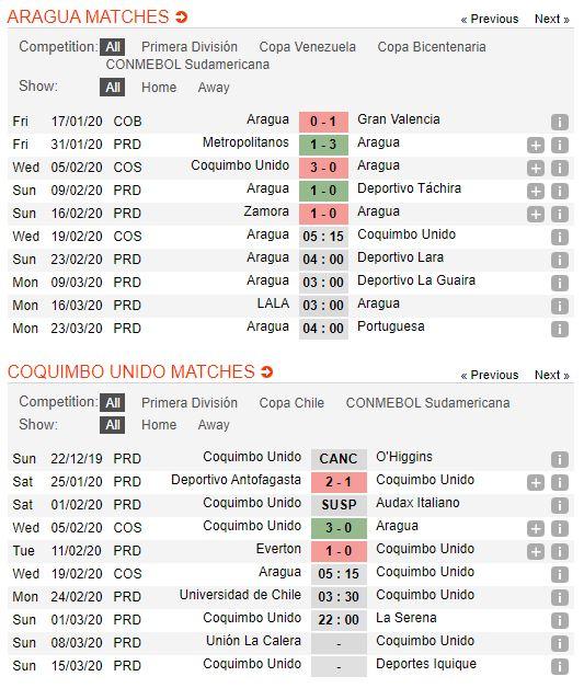 soi-keo-bong-da-aragua-fc-vs-coquimbo-unido-–-05h15-19-02-2020-–-cup-c2-nam-my-copa-sudamericana-fa (3)