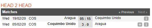 soi-keo-bong-da-aragua-fc-vs-coquimbo-unido-–-05h15-19-02-2020-–-cup-c2-nam-my-copa-sudamericana-fa (4)