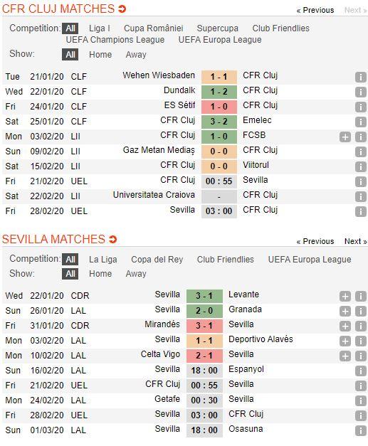 soi-keo-bong-da-cfr-cluj-vs-sevilla-–-00h55-21-02-2020-–-europa-league-fa (3)