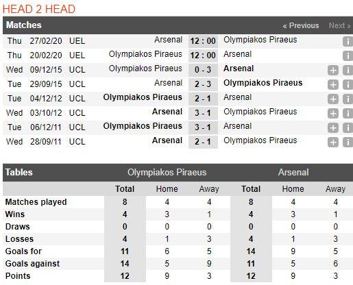 soi-keo-bong-da-olympiacos-vs-arsenal-–-03h00-21-02-2020-–-europa-league-fa (3)