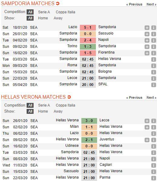 soi-keo-bong-da-sampdoria-vs-hellas-verona-–-02h45-03-03-2020-–-giai-vdqg-y-fa (2)