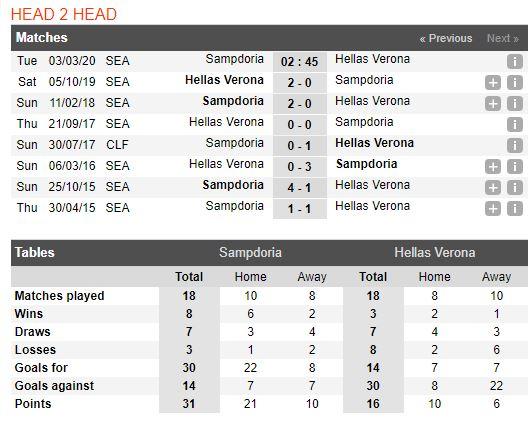 soi-keo-bong-da-sampdoria-vs-hellas-verona-–-02h45-03-03-2020-–-giai-vdqg-y-fa (3)
