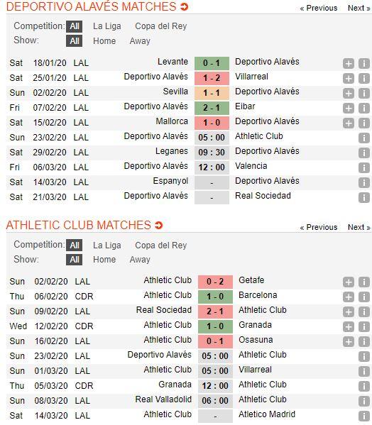 tip-bong-da-tran-deportivo-alaves-vs-athletic-bilbao-–-20h00-23-02-2020-–-giai-vdqg-tay-ban-nha-fa (3)
