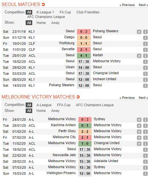 tip-bong-da-tran-fc-seoul-vs-melbourne-victory-–-17h30-18-02-2020-–-afc-champions-league-fa (2)