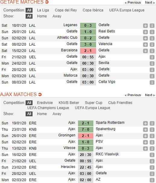 tip-bong-da-tran-getafe-vs-ajax-–-00h55-21-02-2020-–-europa-league-fa (2)