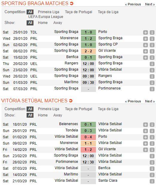 tip-bong-da-tran-sporting-braga-vs-vitoria-de-setubal-–-03h00-24-02-2020-–-giai-vdqg-bo-dao-nha-fa (3)