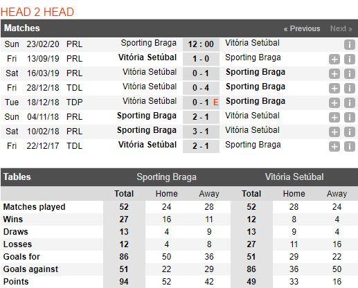 tip-bong-da-tran-sporting-braga-vs-vitoria-de-setubal-–-03h00-24-02-2020-–-giai-vdqg-bo-dao-nha-fa (4)
