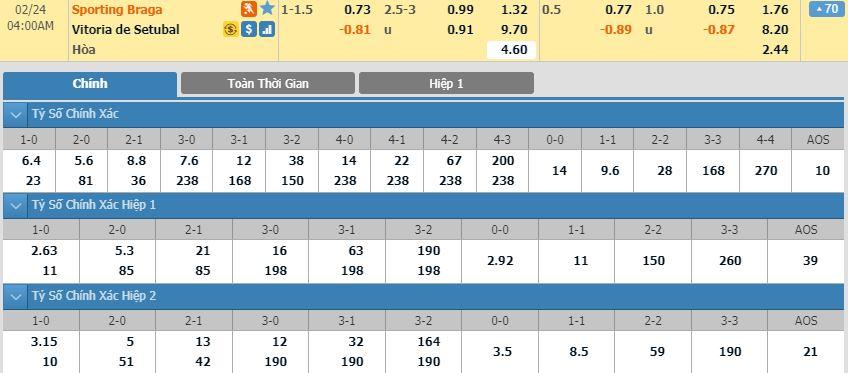 tip-bong-da-tran-sporting-braga-vs-vitoria-de-setubal-–-03h00-24-02-2020-–-giai-vdqg-bo-dao-nha-fa (5)