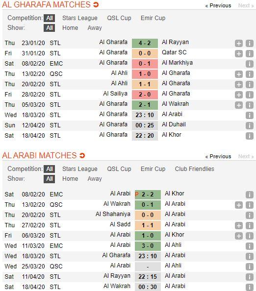 soi-keo-bong-da-Al Gharafa-vs-Al Arabi SC-–-23h10-14-03-2020-–-giai-ngoai-hang-anh-fa (2)